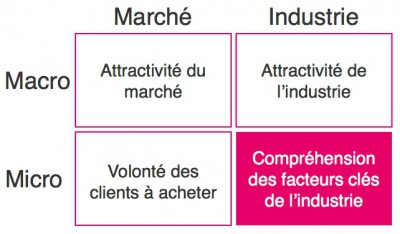 Industrie - Micro